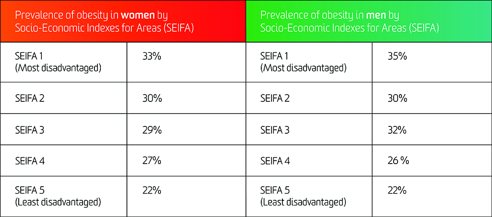 A table showing the prevalence of obesity in men and women by socio-economic indexes for areas